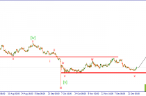 GBP/USD. Укрепление британской валюты вероятно продолжится