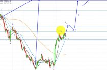 Elliott Wave Analysis of Gold and Silver as of 18th March 2017