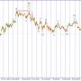 Волновой анализ USD/JPY. Неясность сохраняется