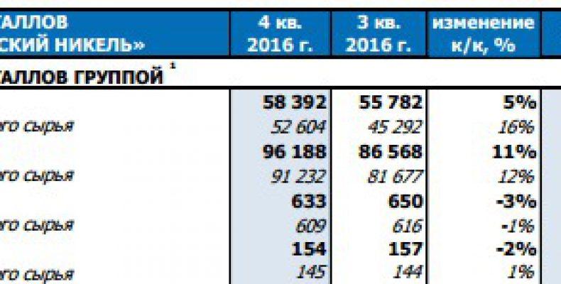 ГМК НорНикель — снижение производства по всем группам металлов за 2016 год
