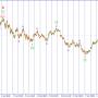 USD/JPY. Продаем в рамках коррекционного снижения.