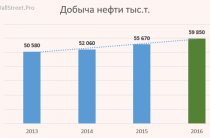 Отчет Газпромнефть за 2016 год – пока все слушали Хиллари