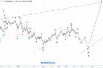 Волновой анализ USD/CHF. Швейцарский франк. 1H