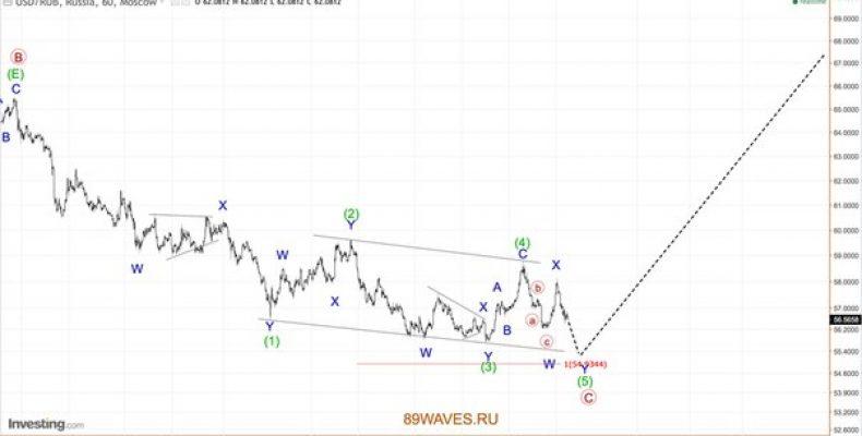 Волновой анализ USD/RUB. Российский рубль. 1H