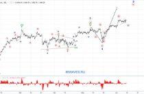 Волновой анализ S&P500. 1H.