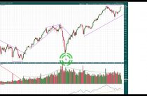 Long Term Technical Analysis of DJIA, DJT and S&P500