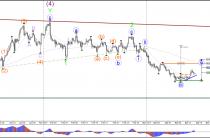 Фунт/доллар волна-4 отката в 38.2-50% зоны Фибоначчи