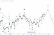 Волновой анализ EURUSD. Евро. 1H