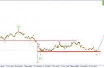 GBP/USD. Пара отбивается от уровня поддержки.
