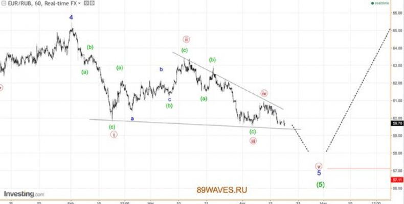 EUR/RUB. 1H