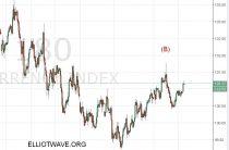 Индекс доллара и Forex рынок