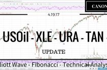 04/19/17 — Oil XLE Uranium TAN Elliott Wave Market Analysis