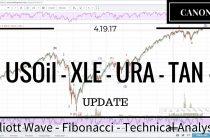04/19/17 — Oil XLE Uranium TAN Elliott Wave Market Analysis