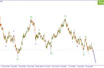 USD/JPY. Ожидается развитие импульсного снижения.