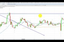 Elliott Wave Analysis of Gold & Silver as of 27th August 2017