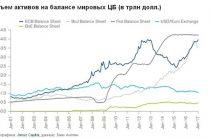 Удастся ли избежать финансового кризиса