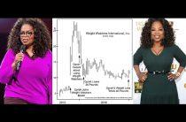 Вес Опры снижается – как и акции Уэйт уочерс интернэшнл.