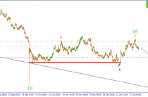 GBP/USD. В ожидании снижения