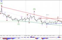 Евро/доллар GBP/USD в нисходящем тренде протестировать критические уровни 1.22 и 1.0350