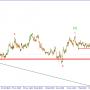 GBP/USD. Ожидается продолжение снижения пары.