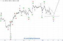 USD/CHF. Швейцарский франк. Обновление . Краткосрок