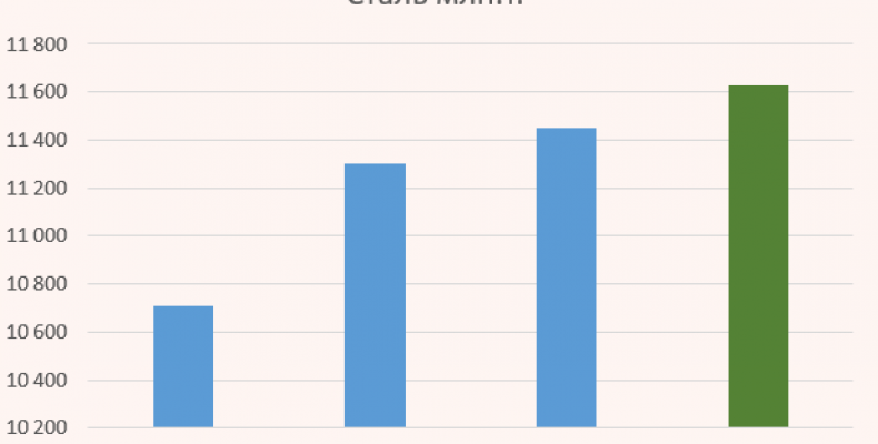 Операционные показатели Северсталь за 4 квартал 2016