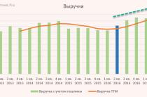 Газпром нефть: отчет за 2 кв. 2017. Полет отличный