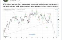 Нефть WTI. Хронология прогноза.