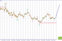Волновой анализ USD/JPY. Ожидается импульсный рост пары в рамках развития третьей волны.