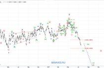 Волновой анализ USD/CAD. Канадский доллар. 5H