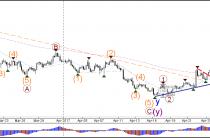 Пара USD/JPY выше бычий прорыв бычья модель флаг на 110