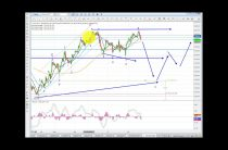 Elliott Wave Analysis of Gold and Silver as of 18th February 2017