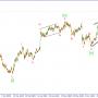 Волновой анализ GBP/USD. Остаемся в шортах