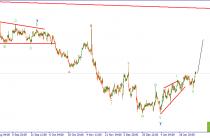 EURUSD. В ожидании решения по процентной ставке ФРС