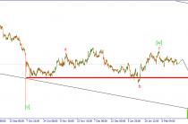 GBP/USD. Назревает движение вниз.