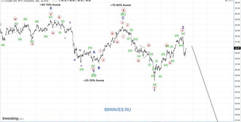 Волновой анализ нефть WTI. 1H