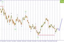 Волновой анализ USD/JPY. Ожидается продолжение развития волны iii