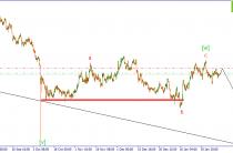 GBP/USD. Коррекция, вероятно, продолжит свое развитие