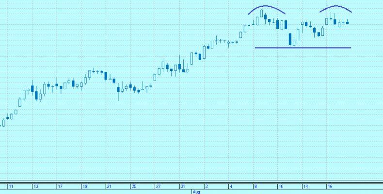 «Двойная вершина» на графике котировок обыкновенных акций «Сбербанка»