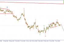 EUR/USD. Продавцы контролируют рынок