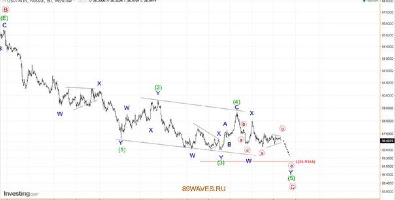 Волновой анализ USD/RUB. Российский рубль. 1H.