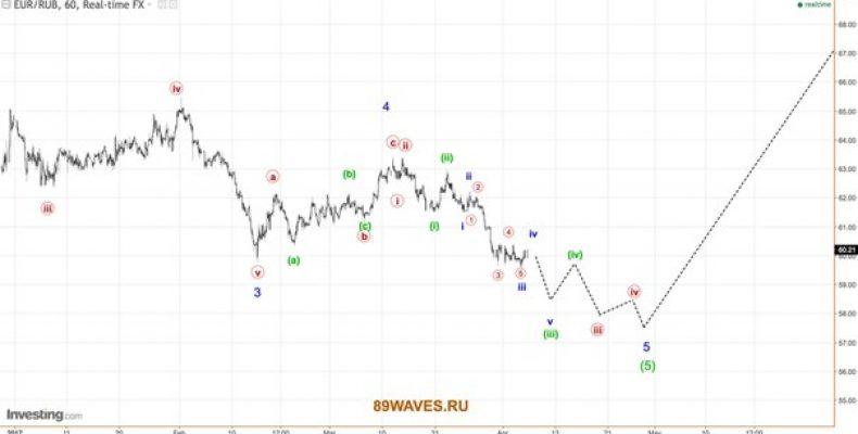 EUR/RUB. 1H.