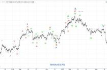Волновой анализ USD/CAD. Канадский доллар. 1H.