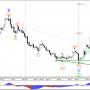 Пара GBP/Медвежий букварь зигзаг долл. в рамках волны-Е треугольника