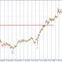 USD/JPY. Ожидается импульсное снижение пары.