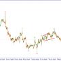 Волновой анализ EURUSD. Пока вне рынка