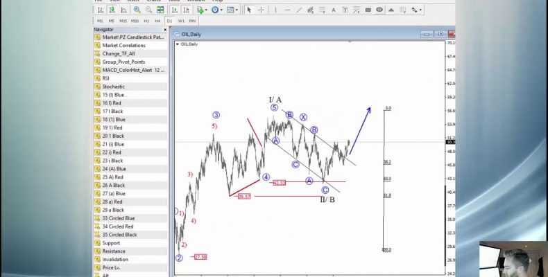 Crude Oil Intraday Analysis September 20 2017
