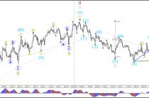 Контроль Доллар США восстанавливает и начинается повышательная волна-3