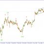 Волновой анализ GBPUSD. Близятся возможные продажи.