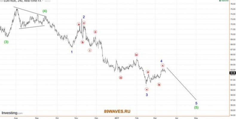 Волновой анализ EUR/RUB. 4H